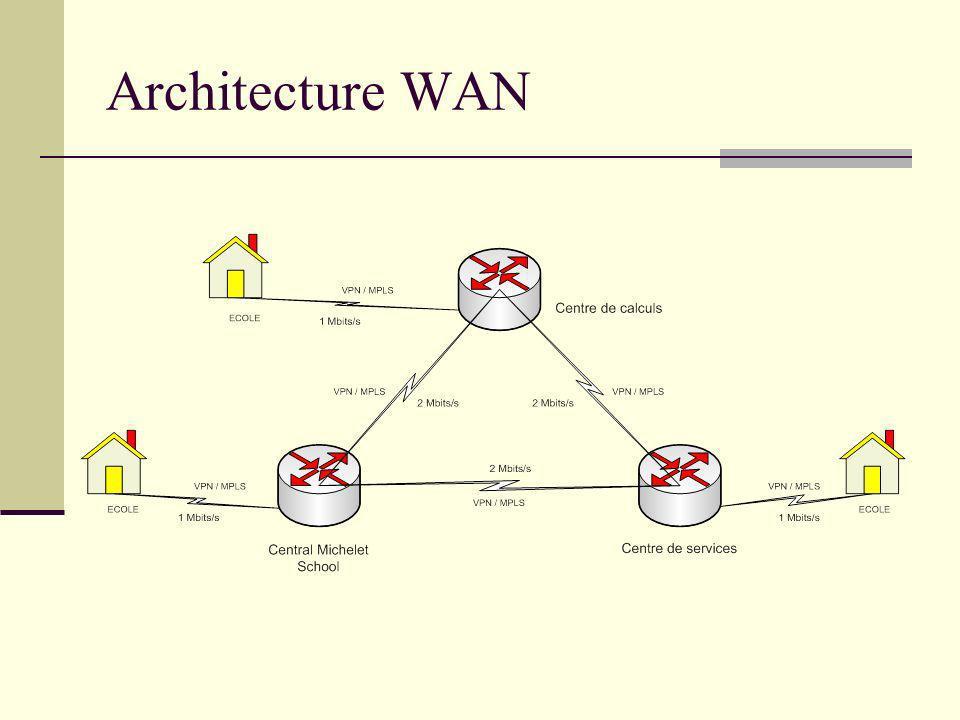 Architecture WAN Projet rectorat de Toulouse - Arc-en-Ciel