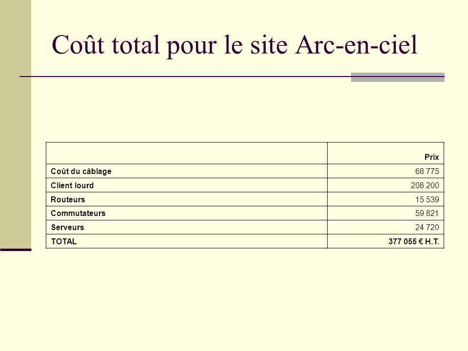 Coût total pour le site Arc-en-ciel