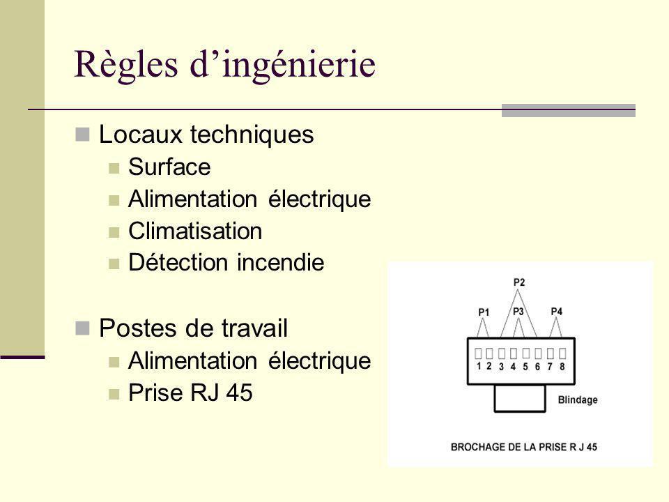 Règles d'ingénierie Locaux techniques Postes de travail Surface