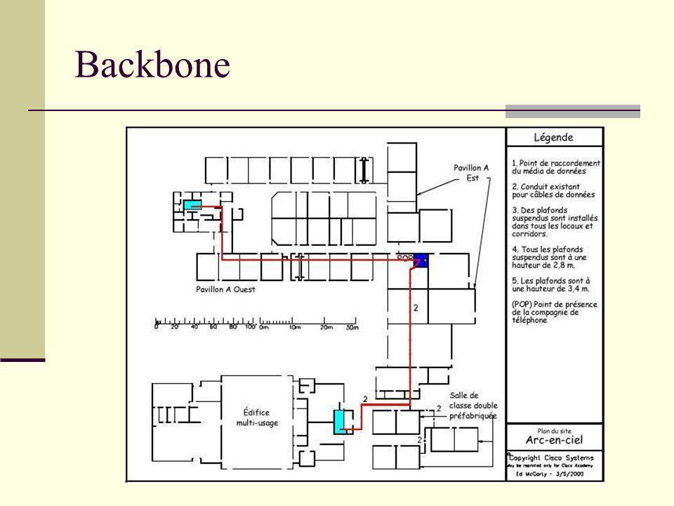 Backbone Projet rectorat de Toulouse - Arc-en-Ciel