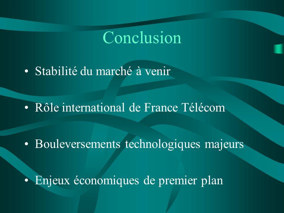Conclusion Stabilité du marché à venir