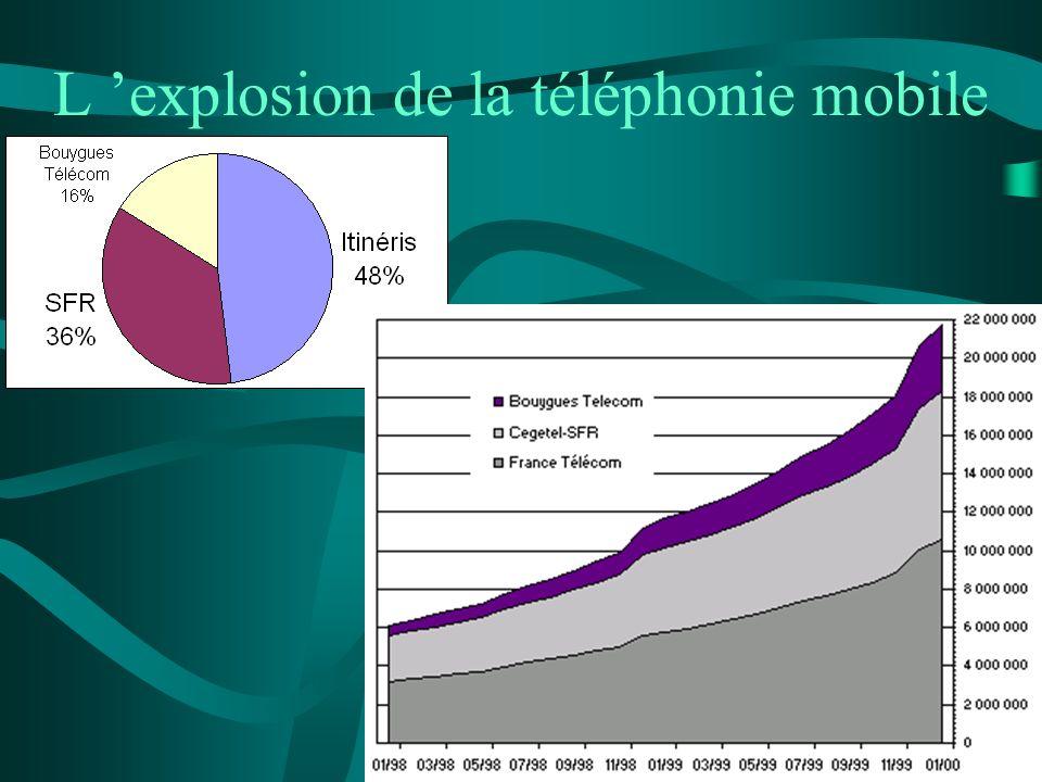 L 'explosion de la téléphonie mobile