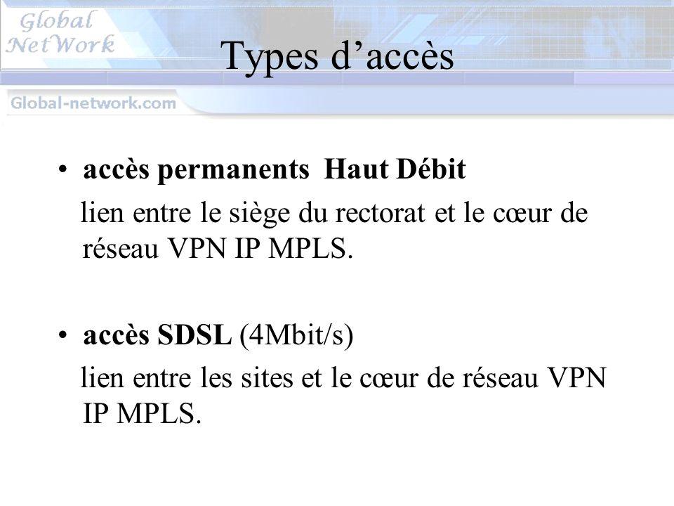 Types d'accès accès permanents Haut Débit