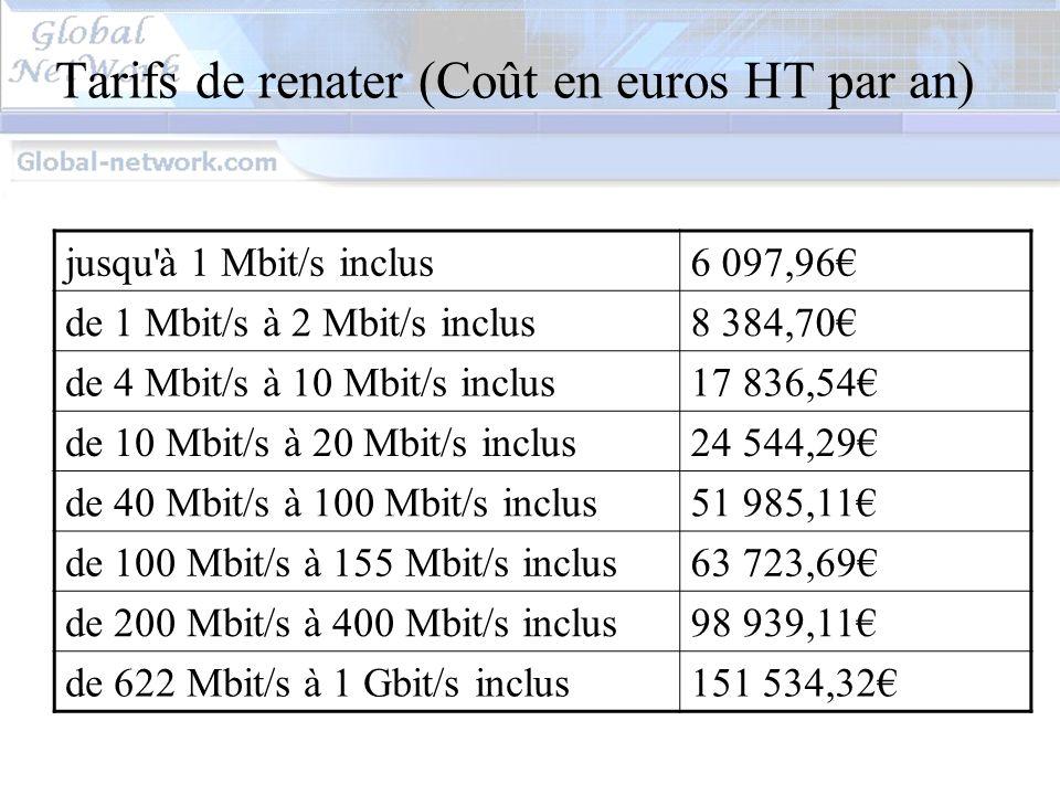 Tarifs de renater (Coût en euros HT par an)