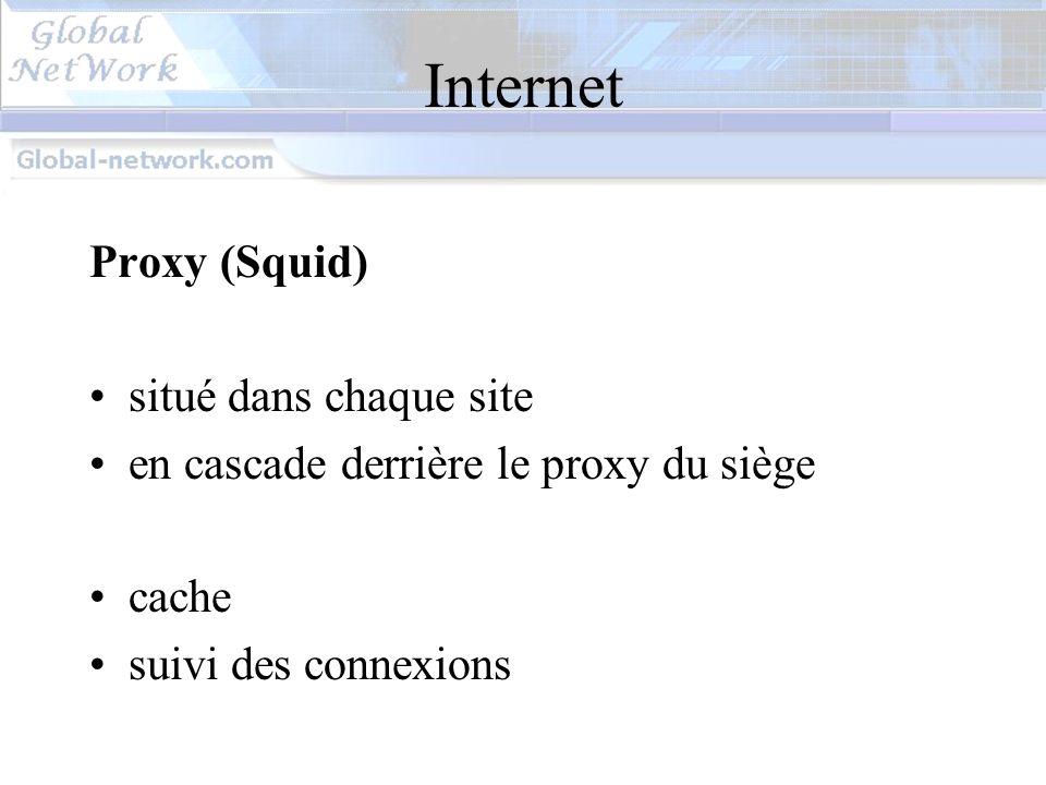 Internet Proxy (Squid) situé dans chaque site