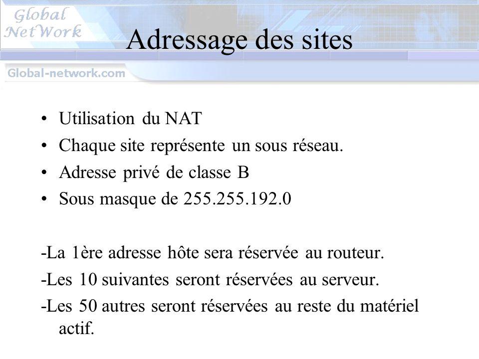 Adressage des sites Utilisation du NAT