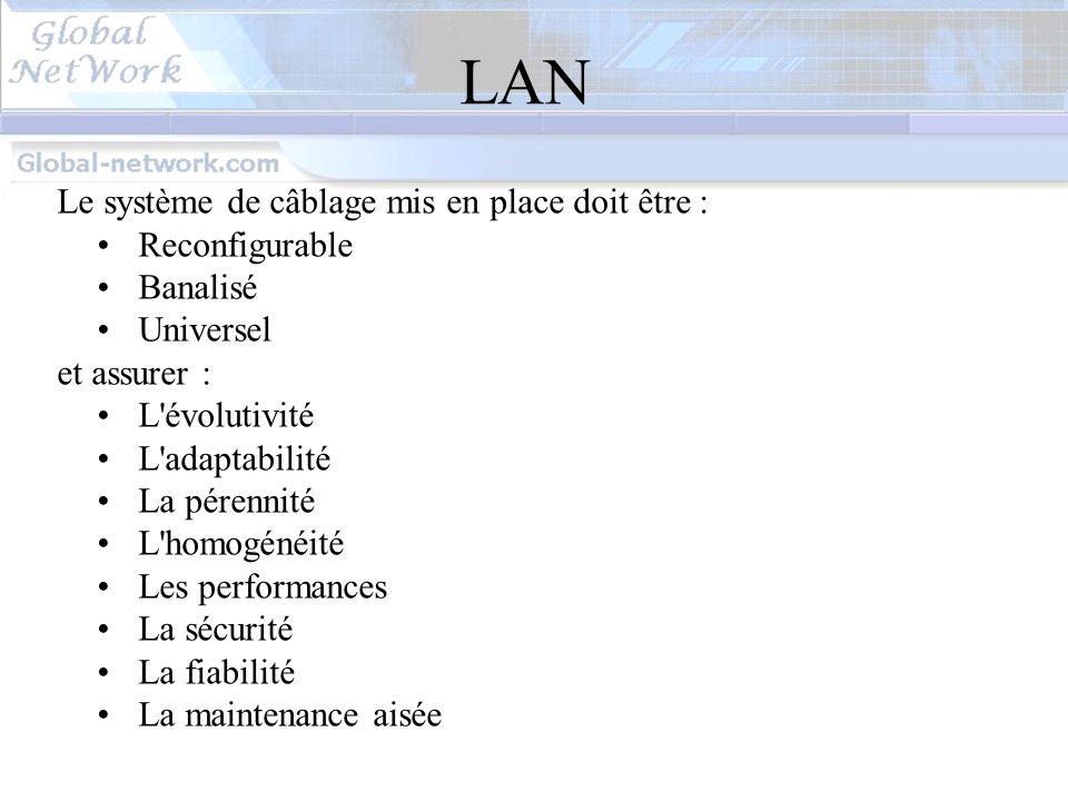 LAN Le système de câblage mis en place doit être : Reconfigurable
