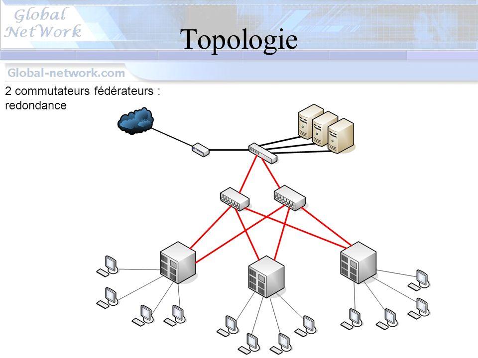 Topologie 2 commutateurs fédérateurs : redondance
