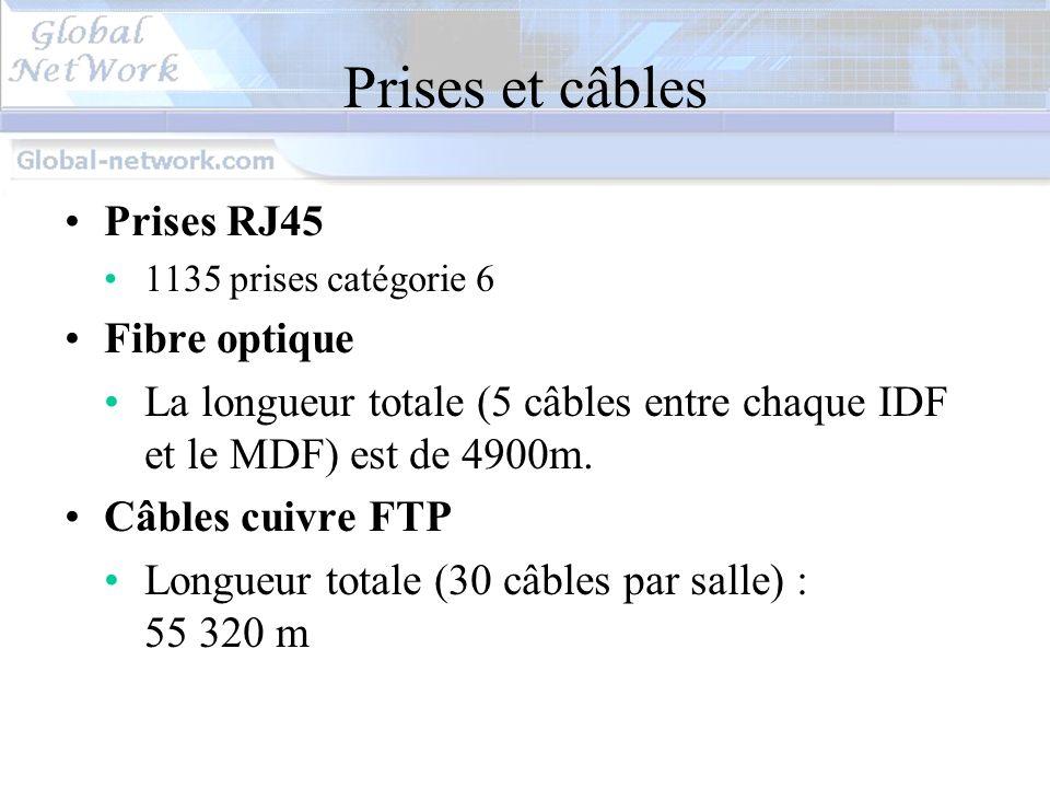 Prises et câbles Prises RJ45 Fibre optique