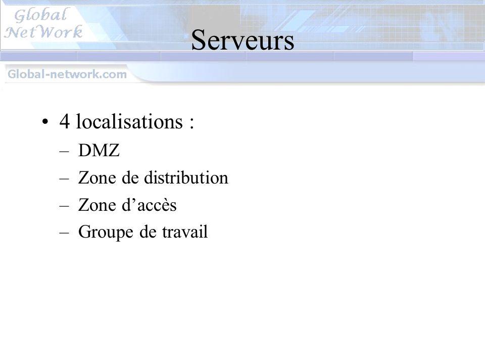 Serveurs 4 localisations : DMZ Zone de distribution Zone d'accès