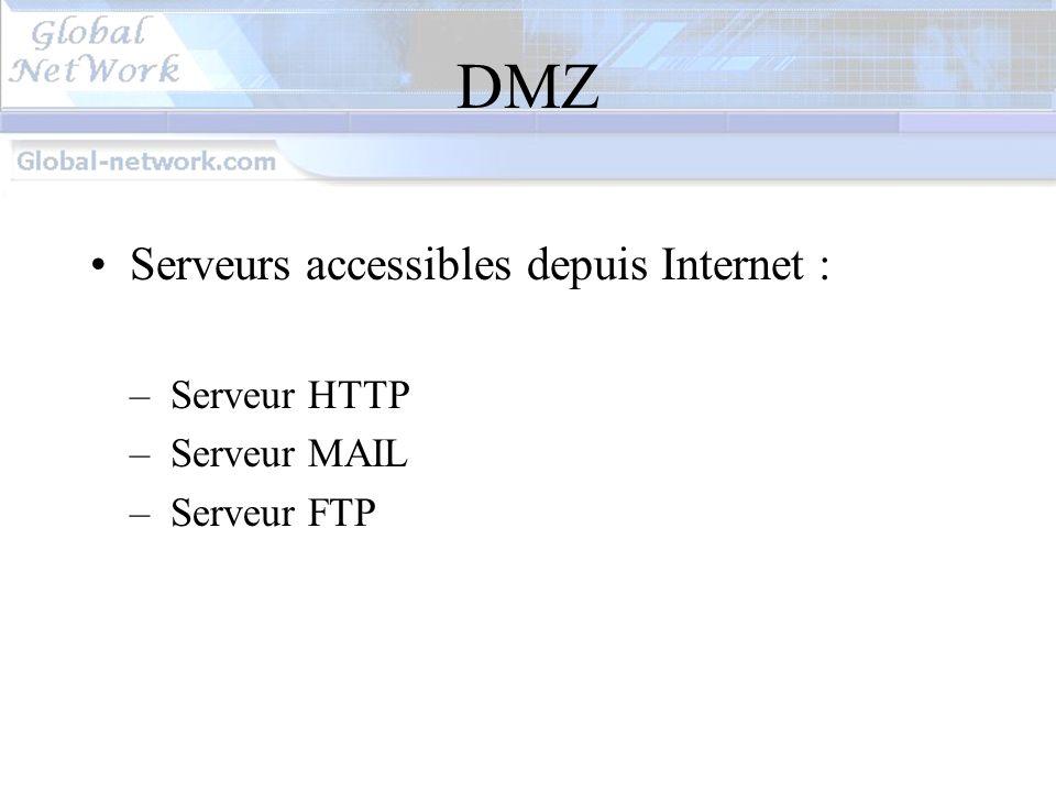 DMZ Serveurs accessibles depuis Internet : Serveur HTTP Serveur MAIL