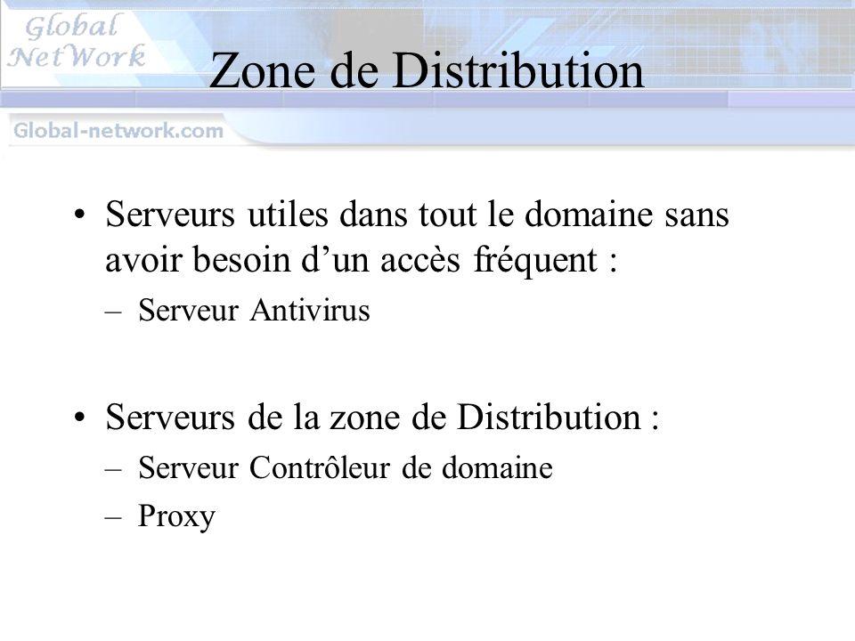 Zone de Distribution Serveurs utiles dans tout le domaine sans avoir besoin d'un accès fréquent : Serveur Antivirus.