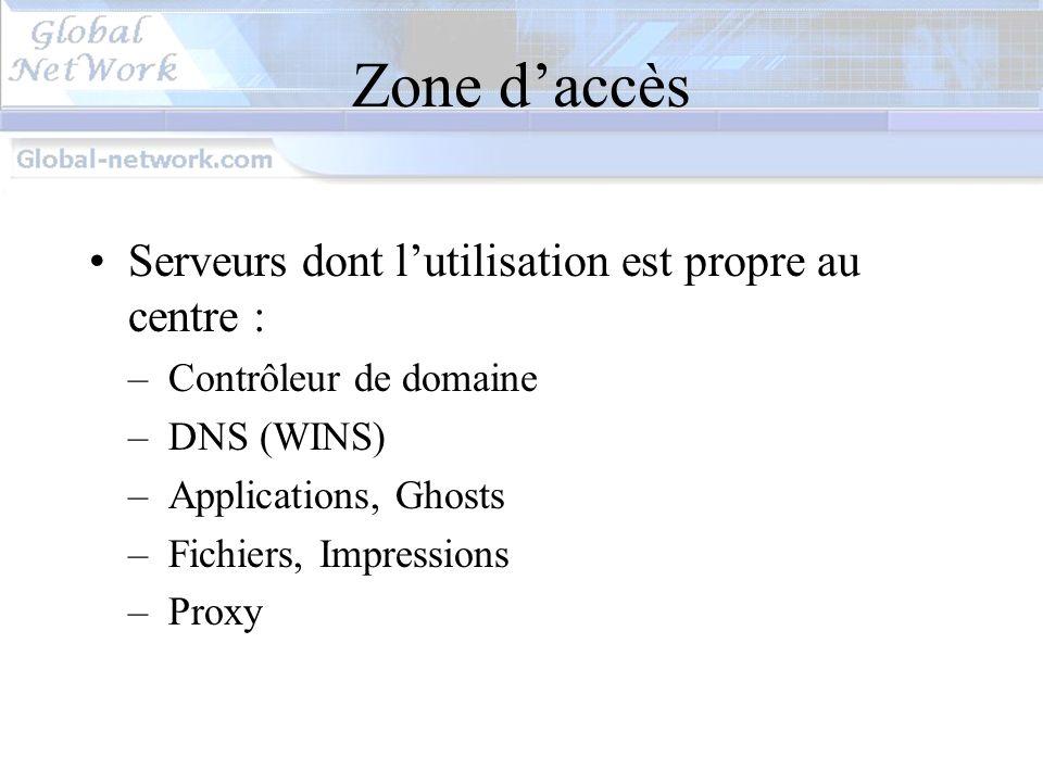 Zone d'accès Serveurs dont l'utilisation est propre au centre :