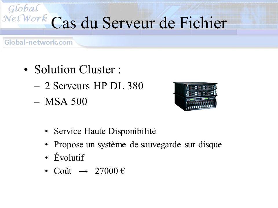 Cas du Serveur de Fichier
