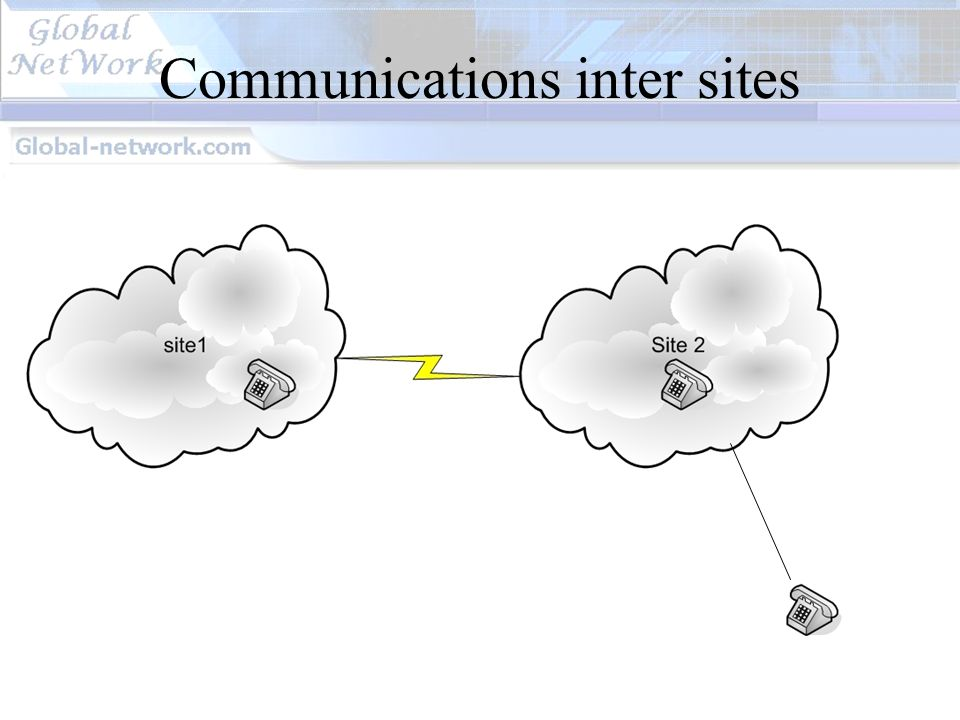 Communications inter sites