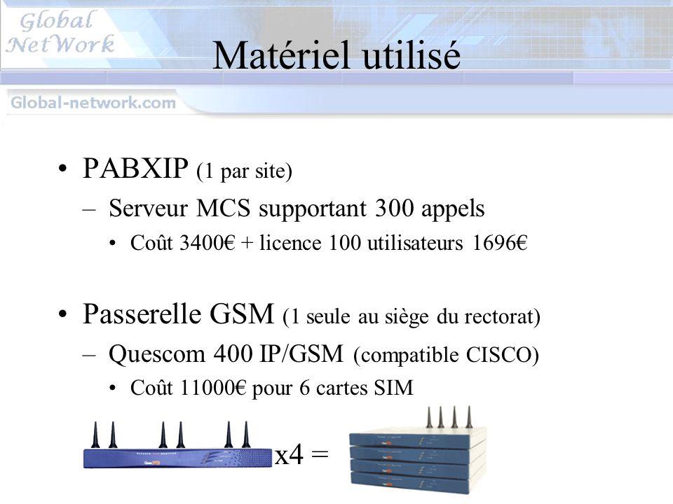 Matériel utilisé PABXIP (1 par site)