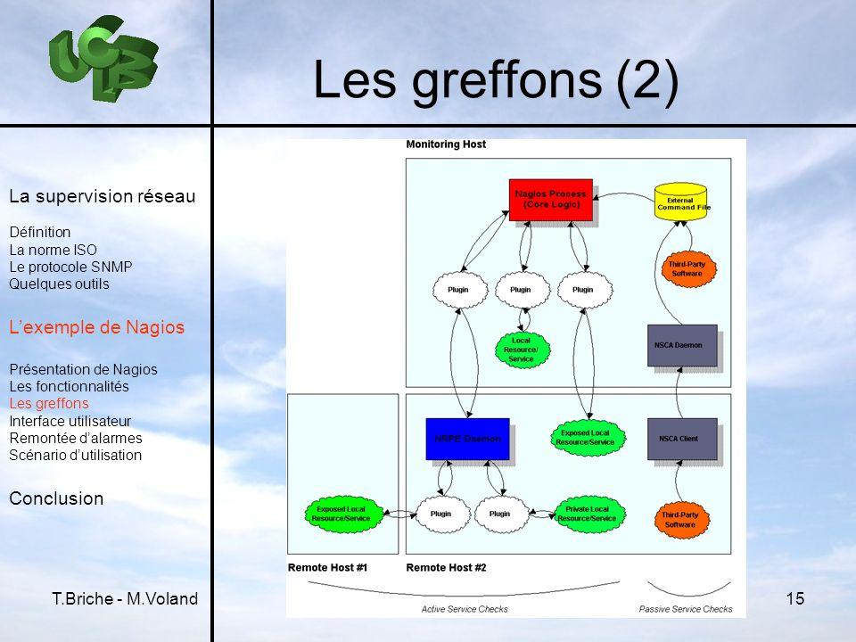 Les greffons (2) La supervision réseau L'exemple de Nagios Conclusion