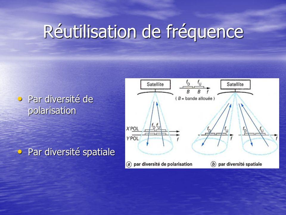 Réutilisation de fréquence