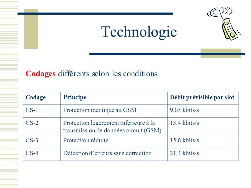 Technologie Codages différents selon les conditions Codage Principe