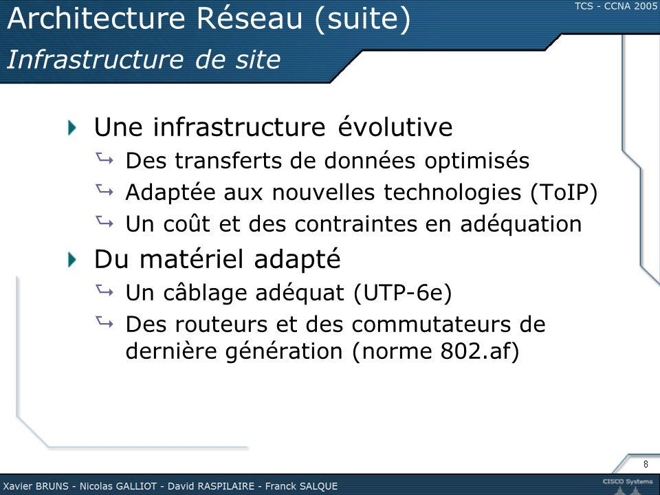 Architecture Réseau (suite) Infrastructure de site
