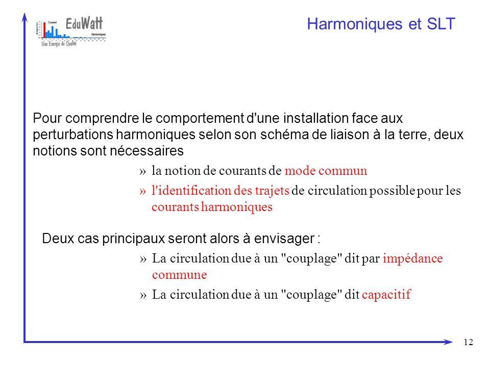 26/03/2017 Harmoniques et SLT.