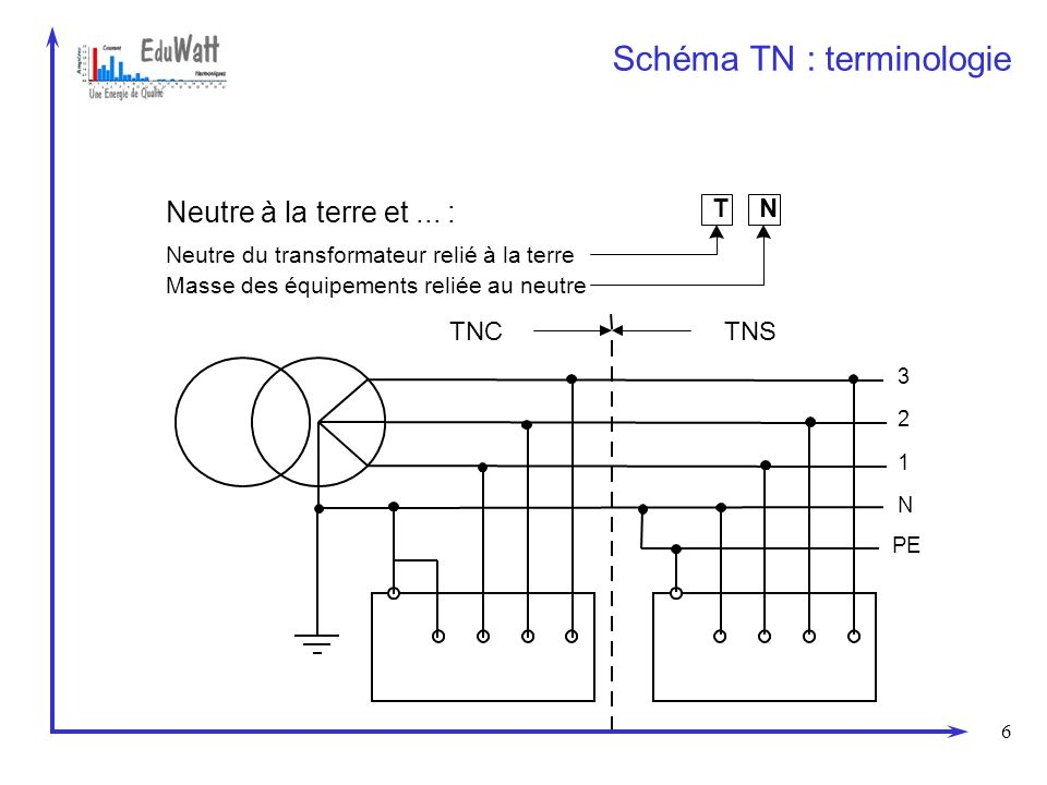 Schéma TN : terminologie