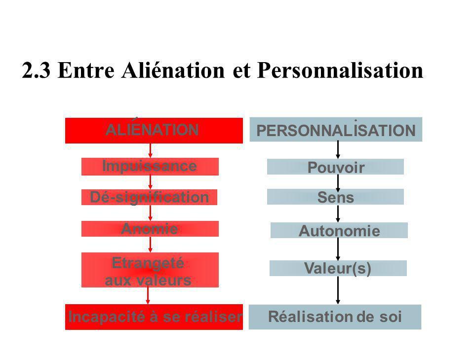 2.3 Entre Aliénation et Personnalisation
