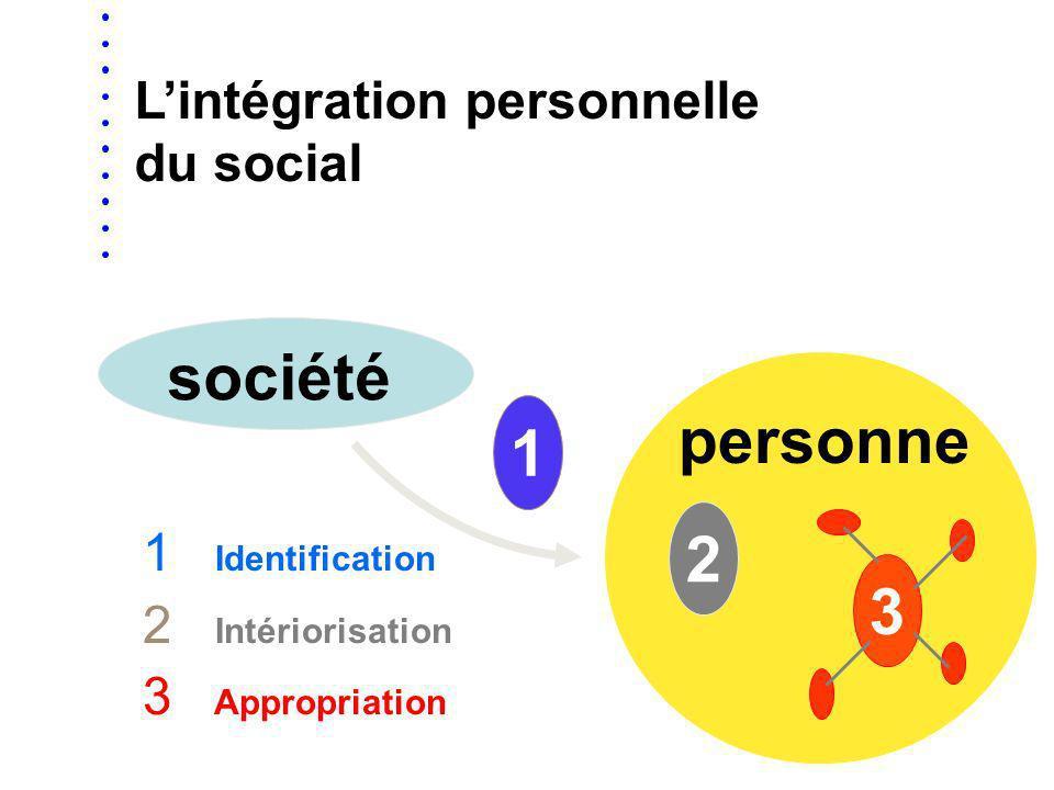 société personne 1 2 3 L'intégration personnelle du social