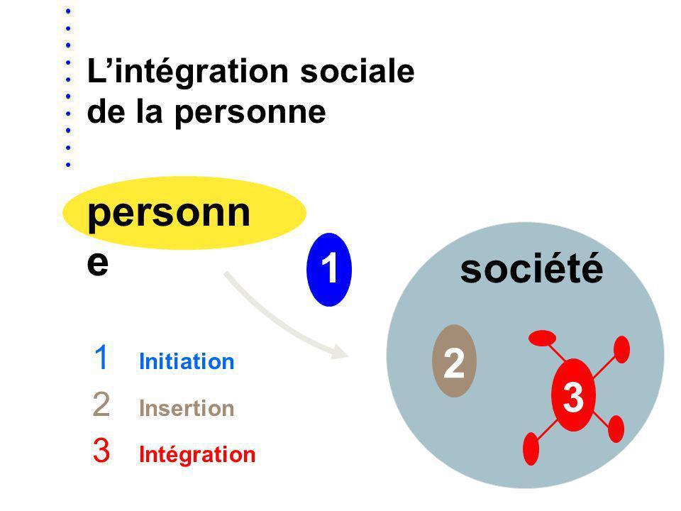 personne 1 société 2 3 L'intégration sociale de la personne Initiation