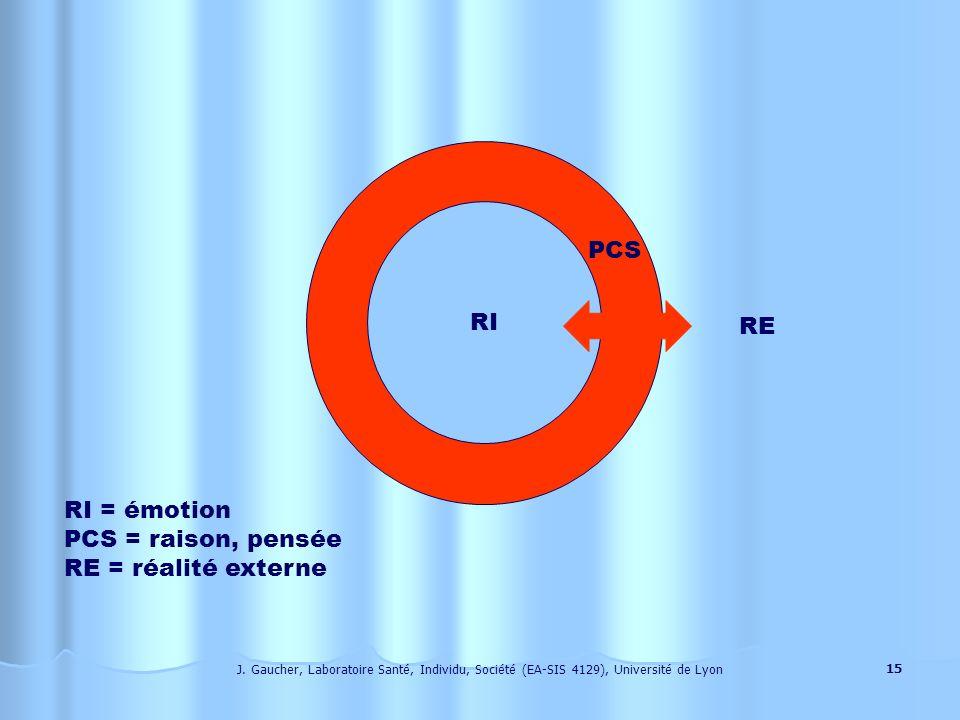PCS RI RE RI = émotion PCS = raison, pensée RE = réalité externe