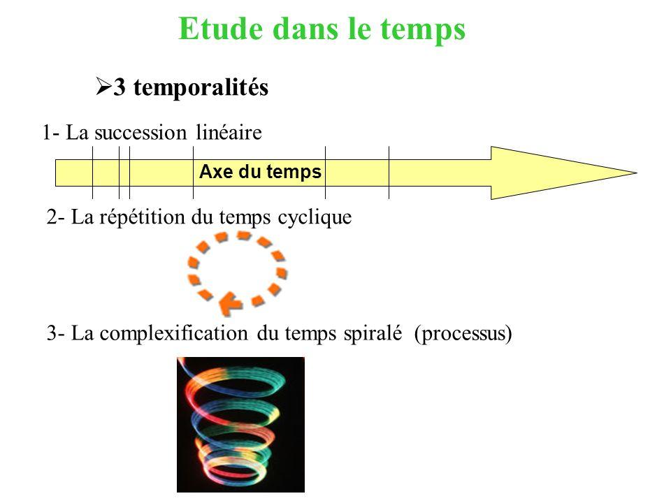 Etude dans le temps 3 temporalités 1- La succession linéaire