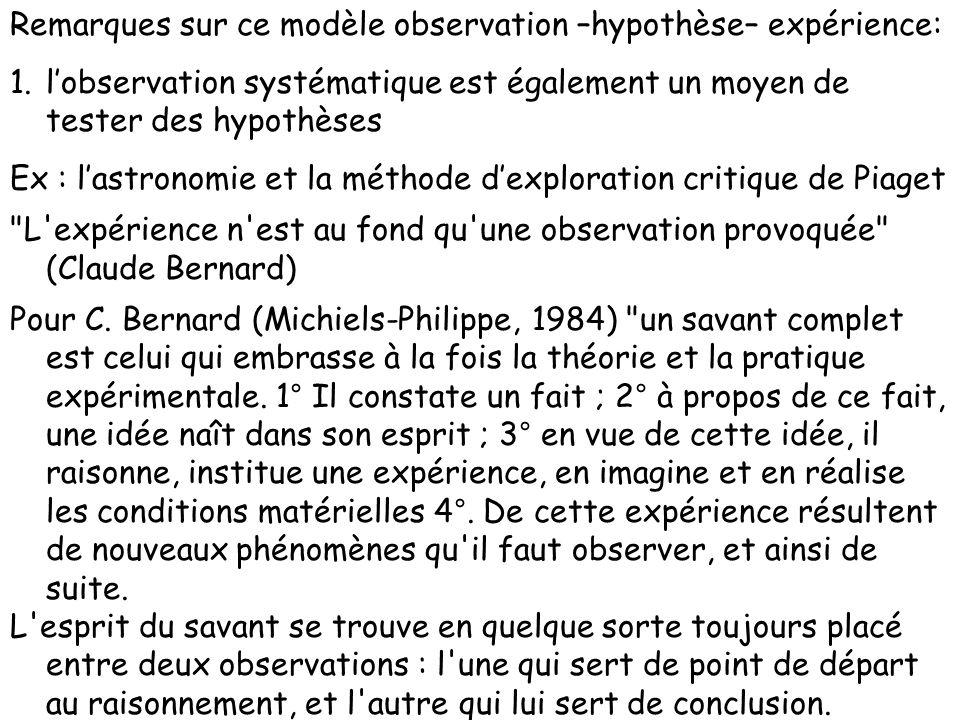 Remarques sur ce modèle observation –hypothèse– expérience: