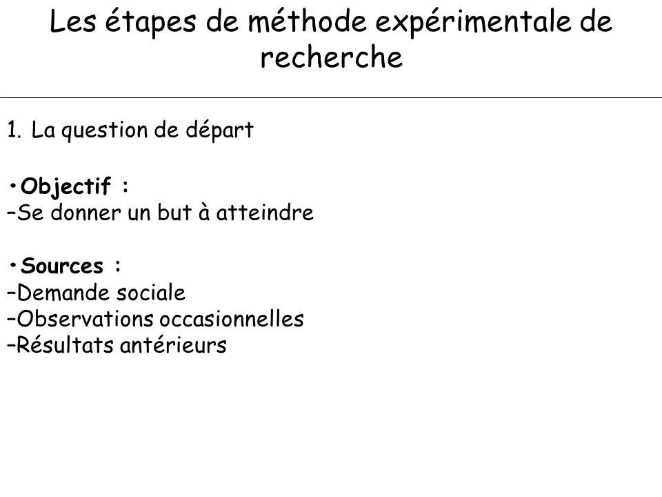 Les étapes de méthode expérimentale de recherche