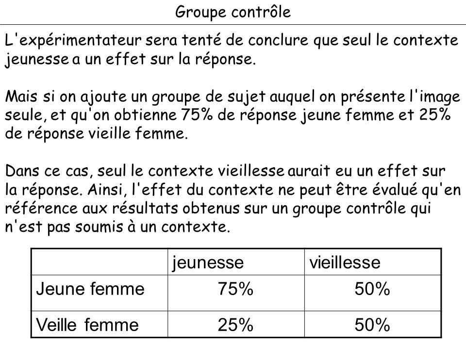 jeunesse vieillesse Jeune femme 75% 50% Veille femme 25%