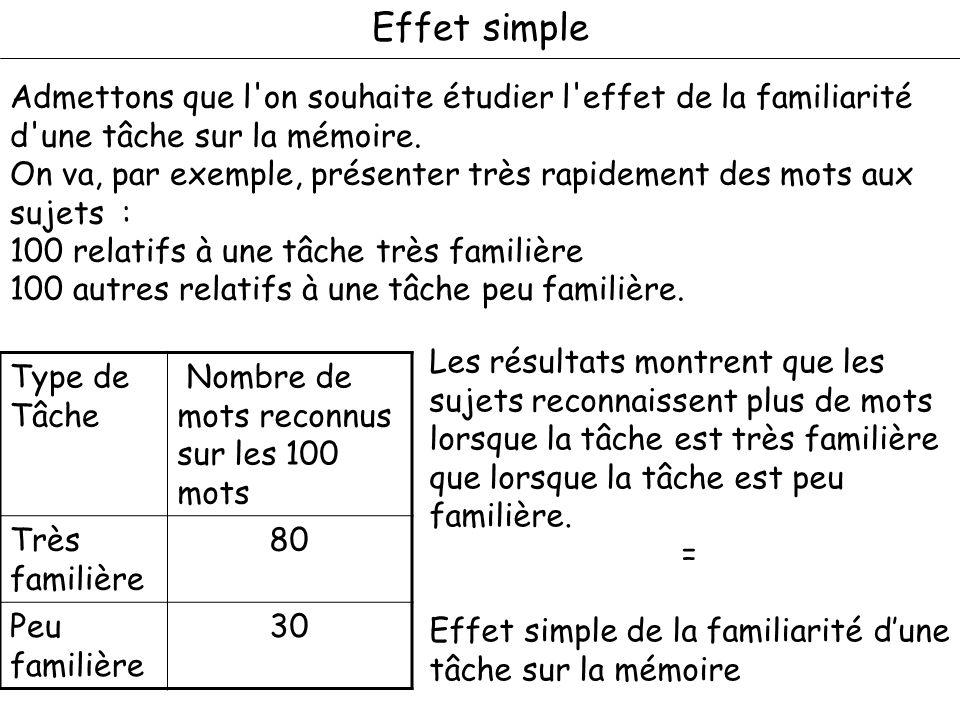 Effet simple Admettons que l on souhaite étudier l effet de la familiarité d une tâche sur la mémoire.