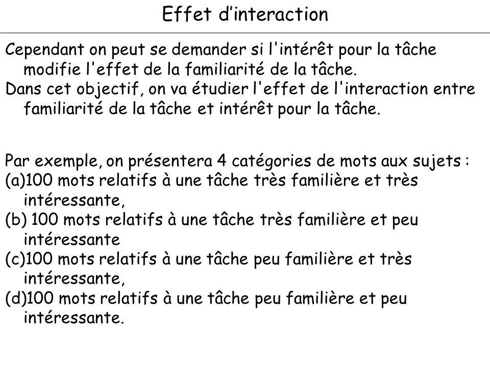 Effet d'interaction Cependant on peut se demander si l intérêt pour la tâche modifie l effet de la familiarité de la tâche.
