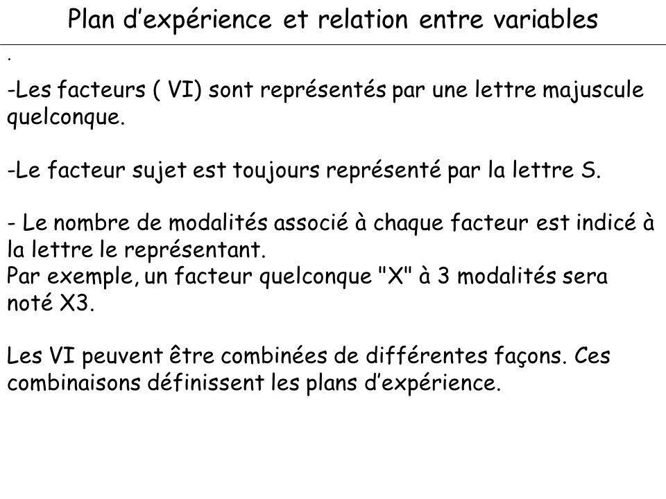 Plan d'expérience et relation entre variables
