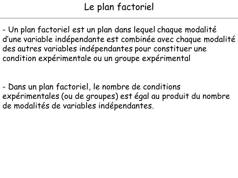 Le plan factoriel