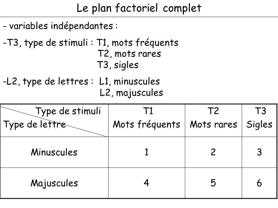 Le plan factoriel complet