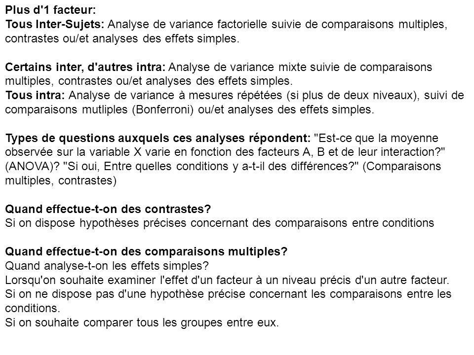 Plus d 1 facteur: Tous Inter-Sujets: Analyse de variance factorielle suivie de comparaisons multiples, contrastes ou/et analyses des effets simples.