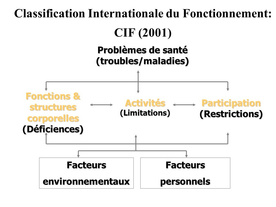 Classification Internationale du Fonctionnement: CIF (2001)