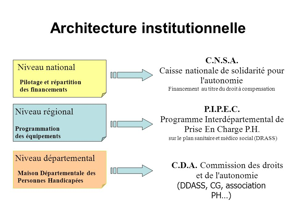 Architecture institutionnelle