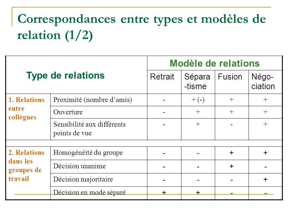 Correspondances entre types et modèles de relation (1/2)
