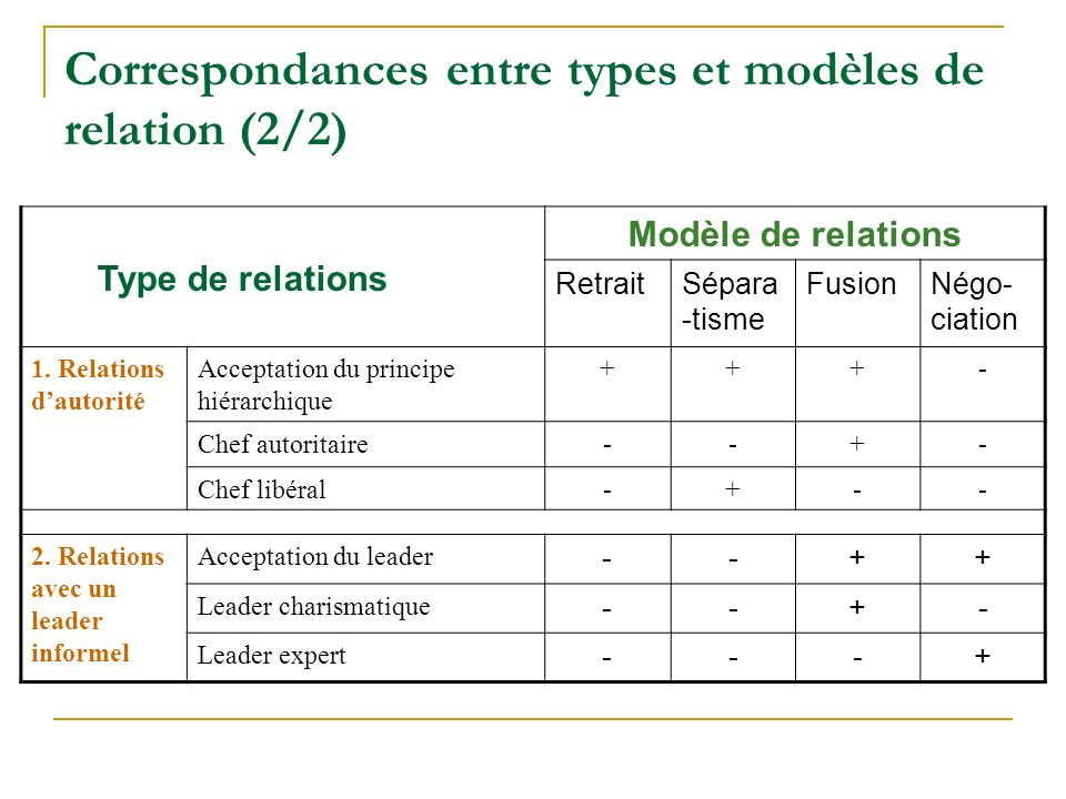 Correspondances entre types et modèles de relation (2/2)