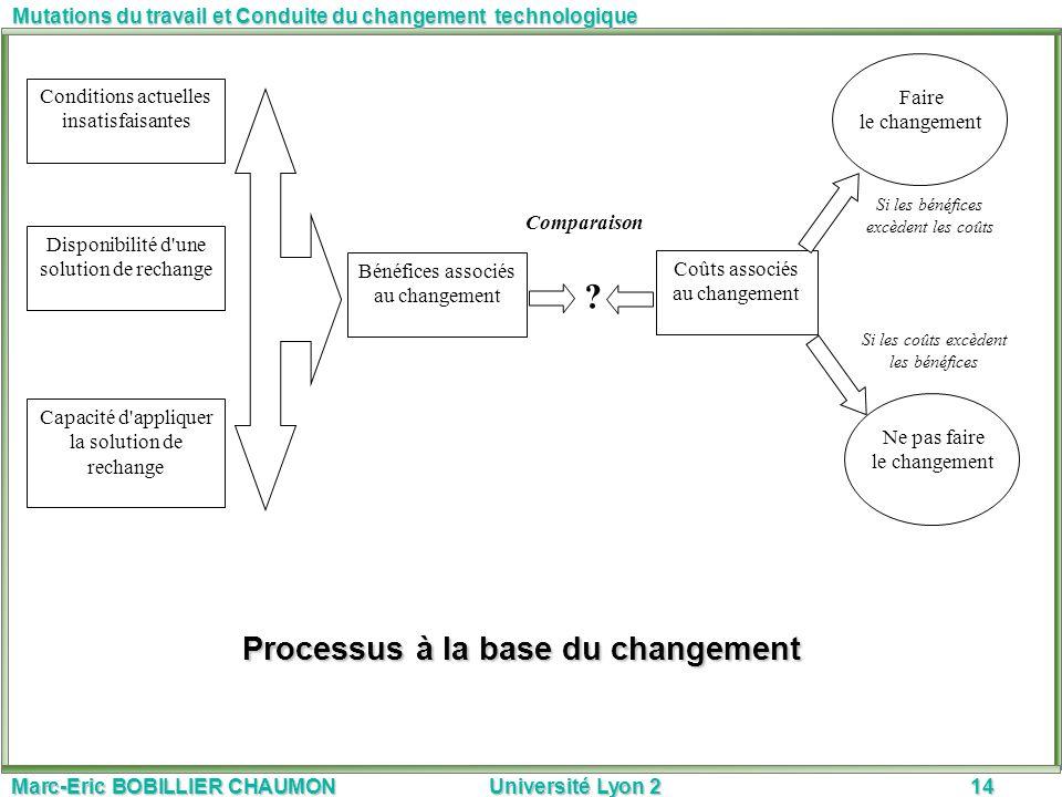 Processus à la base du changement
