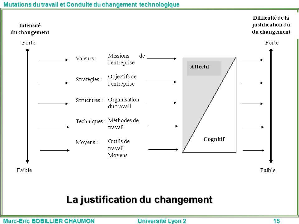 La justification du changement