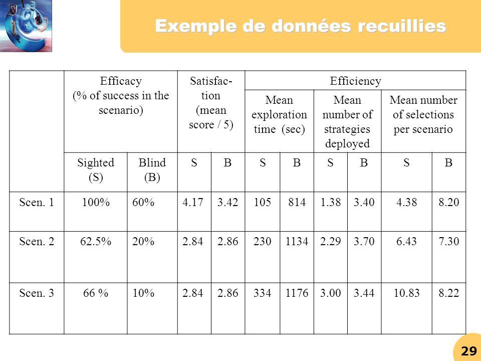 Exemple de données recuillies