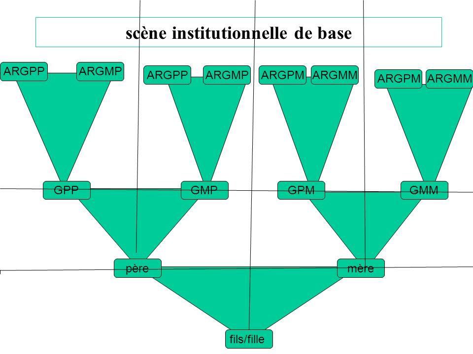 scène institutionnelle de base