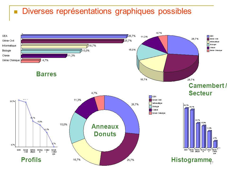Diverses représentations graphiques possibles