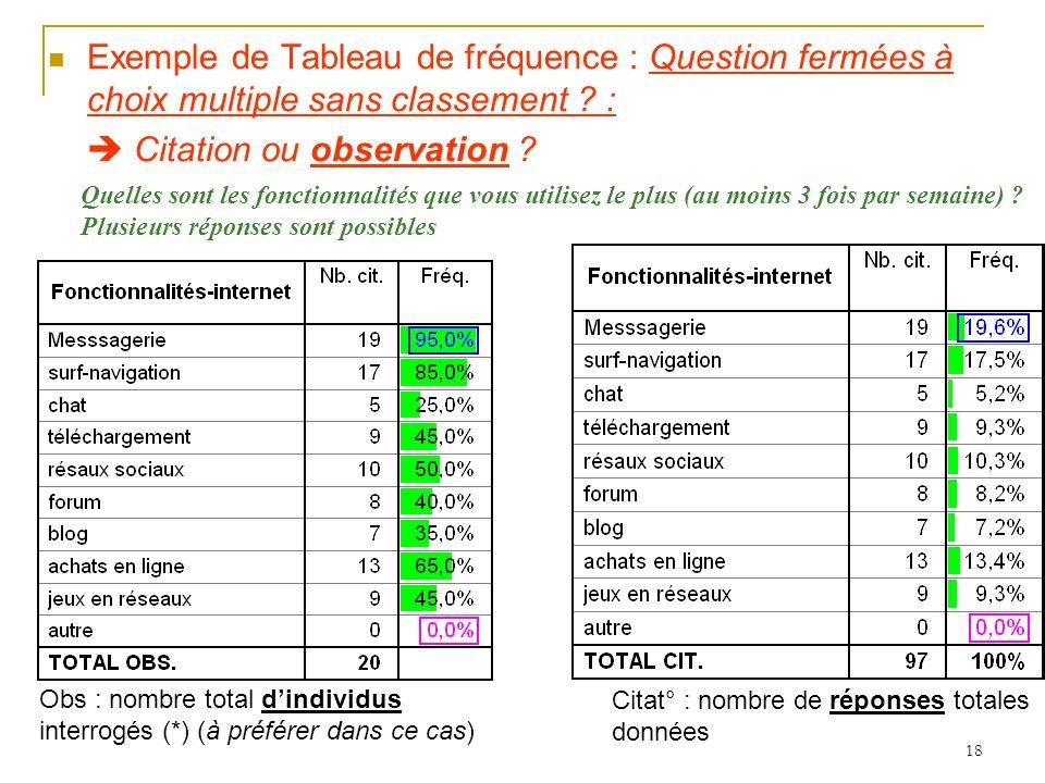  Citation ou observation